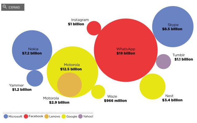 billion dollar tech deals