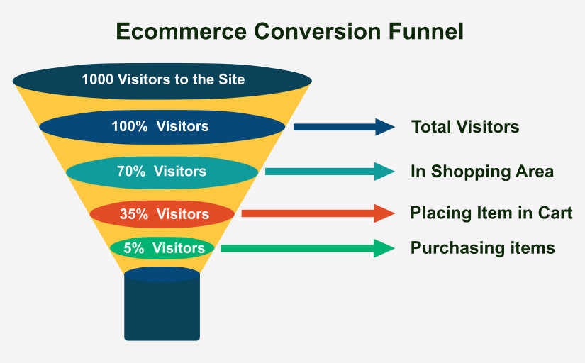 how to make a marketing funnel