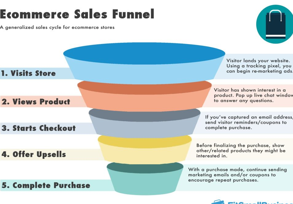 How to Setup Google Analytics Ecommerce Conversion Funnels