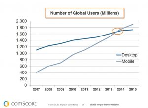 mobile vs desktop traffic