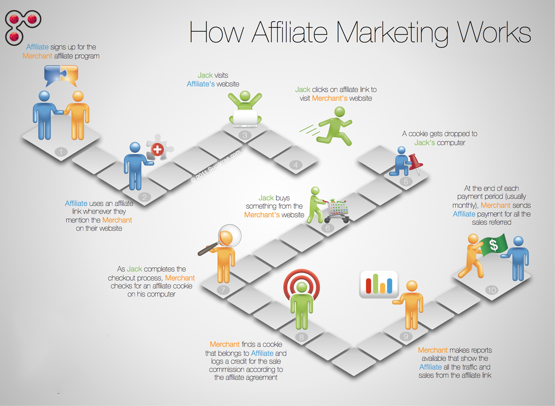 How Affiliate Marketing works ?