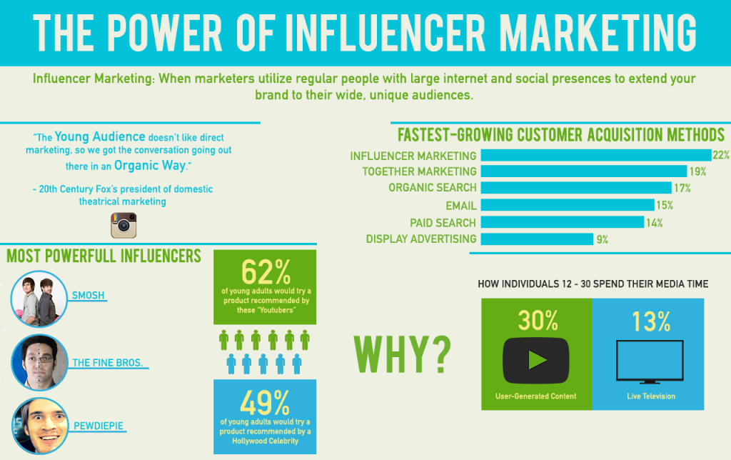 Power of influencer marketing