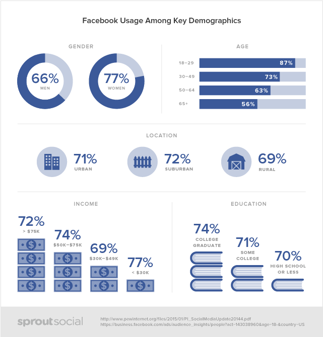 Facebook Usage among key demographics